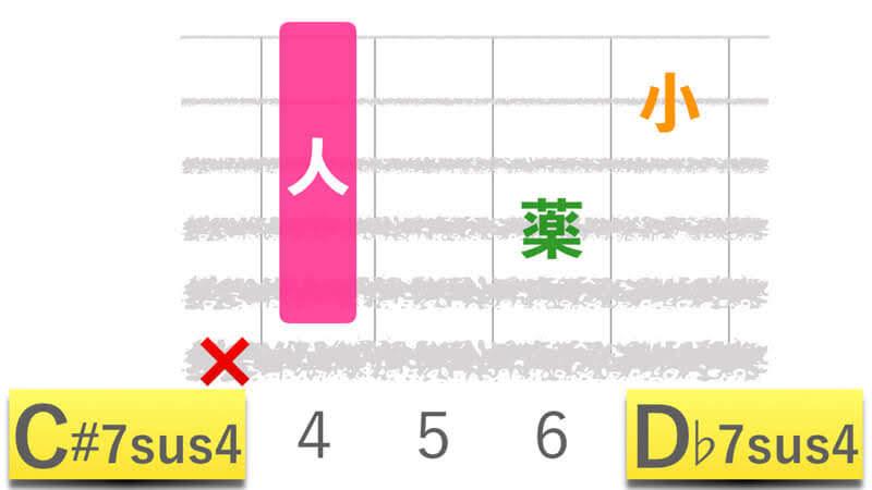 ギターコードC#7sus4シーシャープセブンサスフォー|D♭7sus4ディーフラットセブンサスフォーの押さえかたダイアグラム表