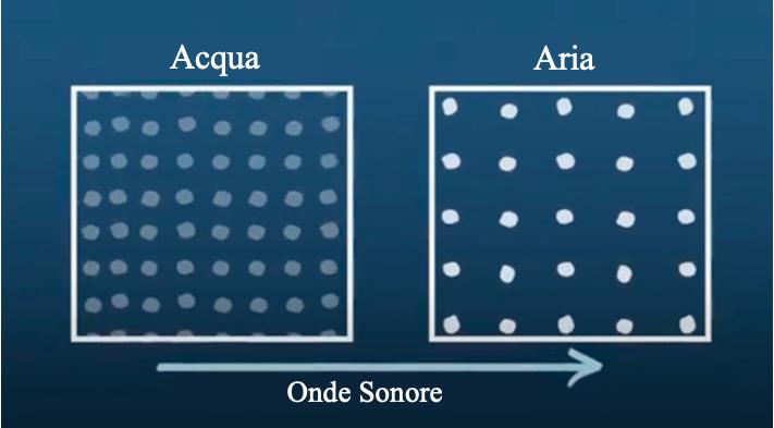 Distribuzione delle molecole di acqua e aria utili a capire l'inquinamento sonoro