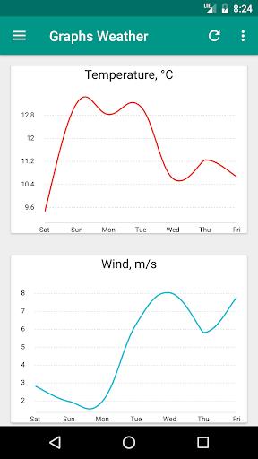 玩免費天氣APP|下載Good Weather - Open Source app app不用錢|硬是要APP