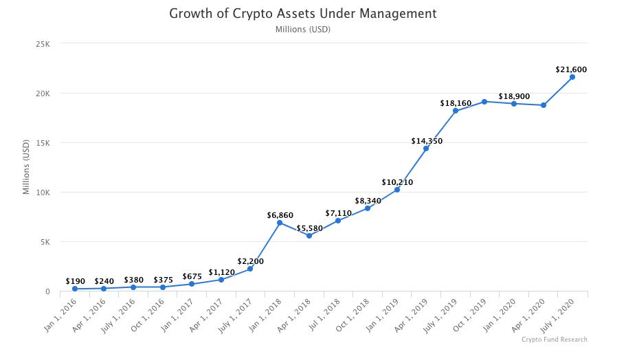 Рост совокупных активов под управлением криптофондов