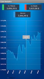 Coin Analytics - náhled