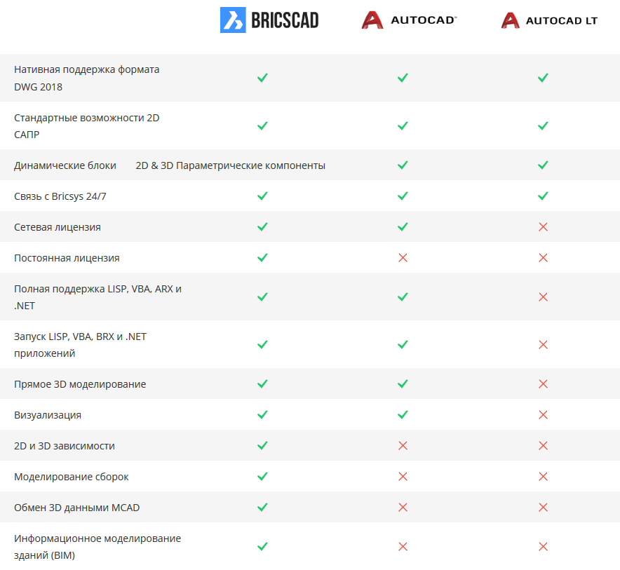 Сравнение BricsCAD® и AutoCAD®
