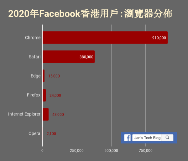 Browser distribution for HK Facebook users