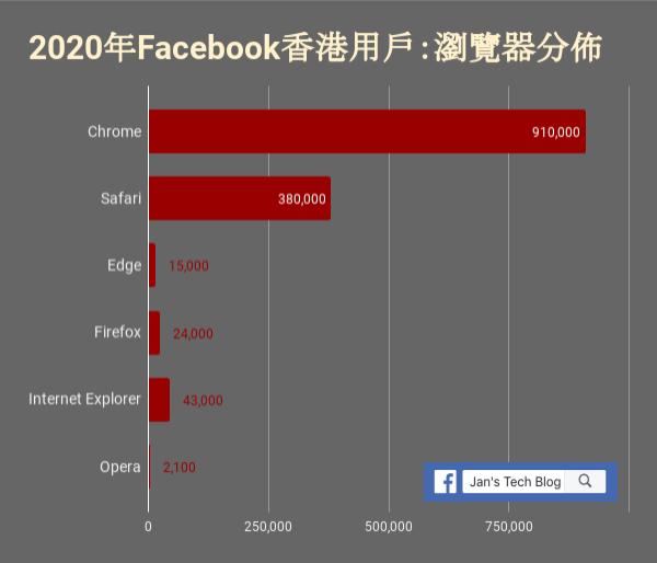 Browser distribution for HK Facebook users