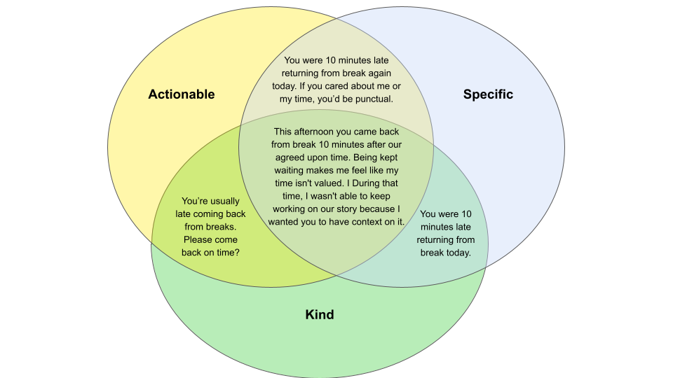 Actionable, Specific, and Kind feedback example as a venn diagram