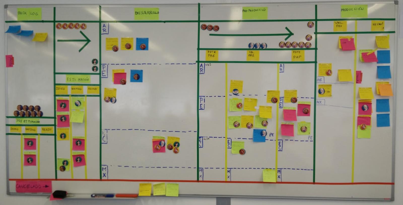 Ejemplo de visual management con multicaminos