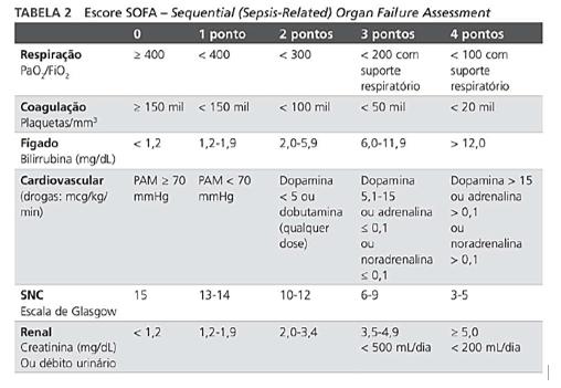 Escore SOFA para determinação de SEPSE - Sanar Medicina