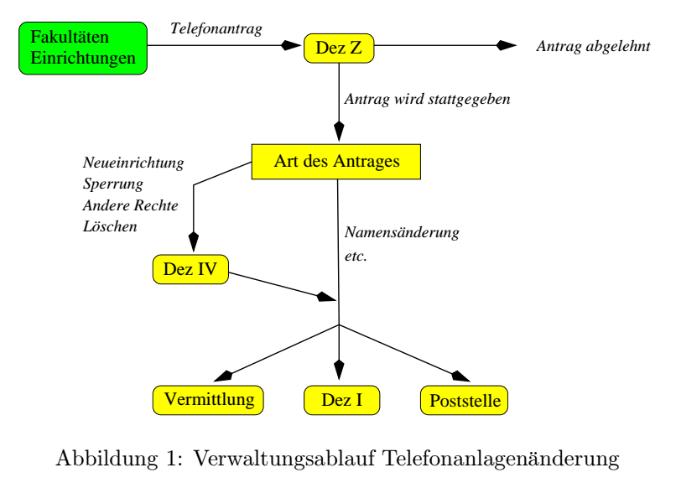 BIS_Antrag_1998-Telefonworkflow.png