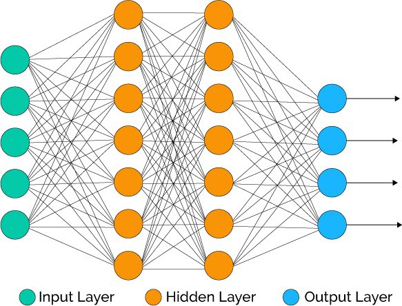 How to Bulid a Neural Network in Python | Blog | Dimensionless