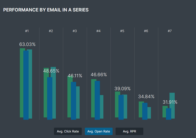 abandoned cart emails performance by number of emails