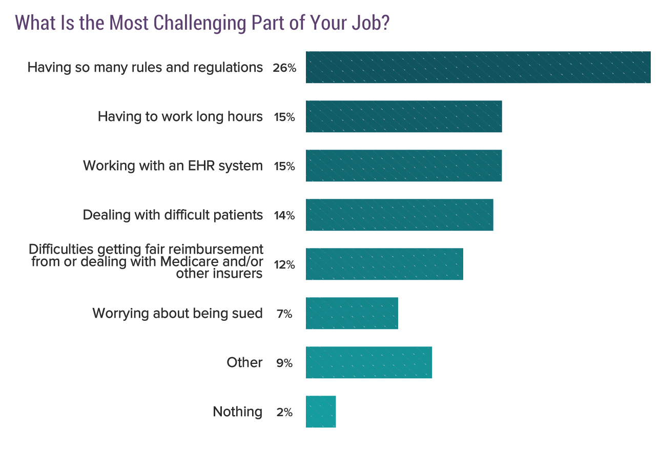Bar Chart: What is the most challenging part of your job?