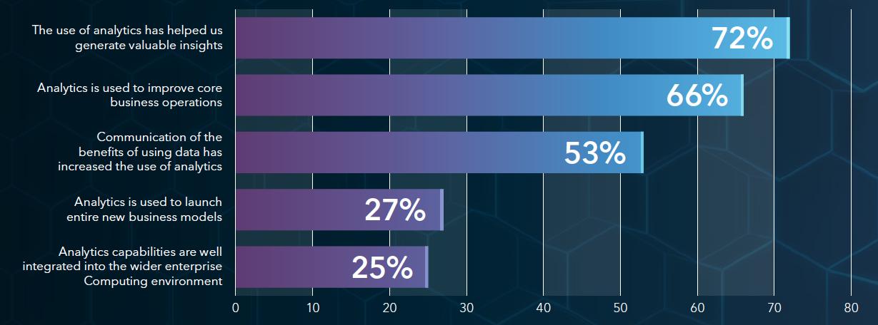 Multiple responses allowed. Source: SAS Analytics Platform Online Survey, N=477