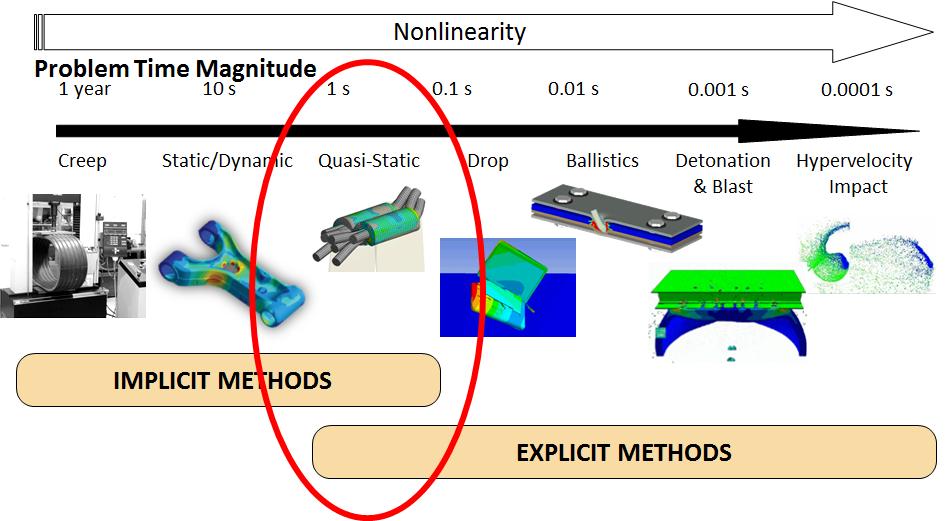 ANSYS - Области применения неявных и явных методов расчёта