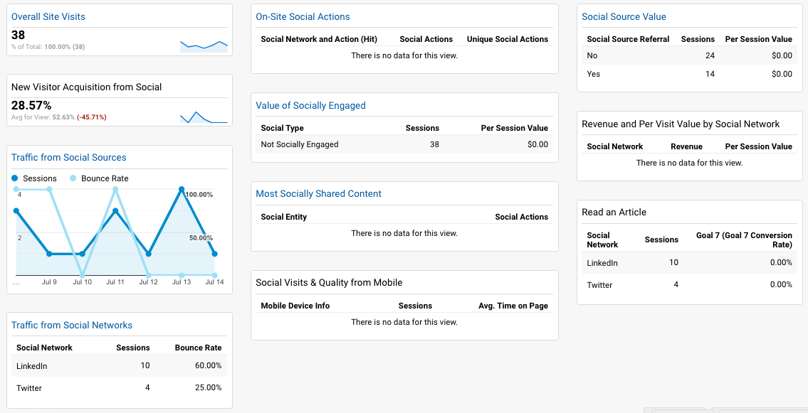 google analytics social media dashboard