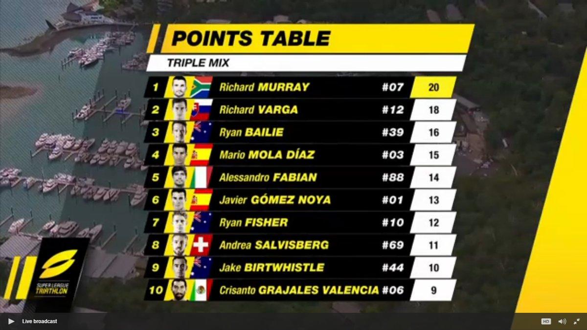 SLT Points Table.jpg
