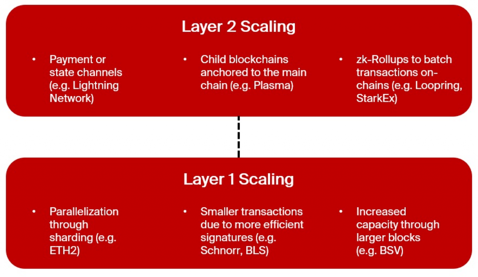 Blog Ethereum L2 Scaling Solutions Layer1 vs Layer2