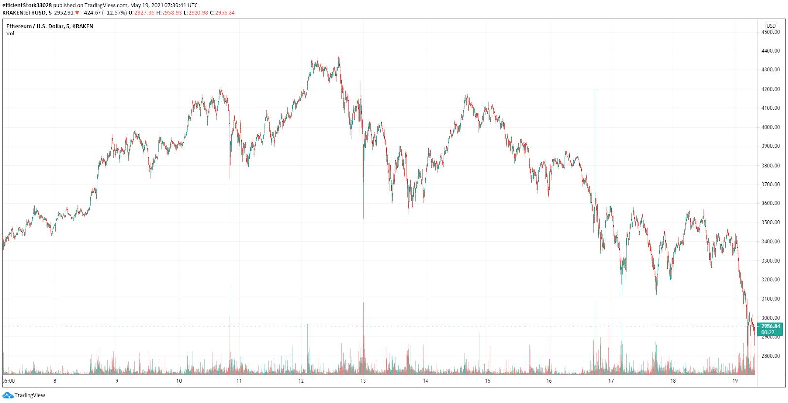 Ethereum sees a major correction as it once again follows Bitcoin's lead 2021