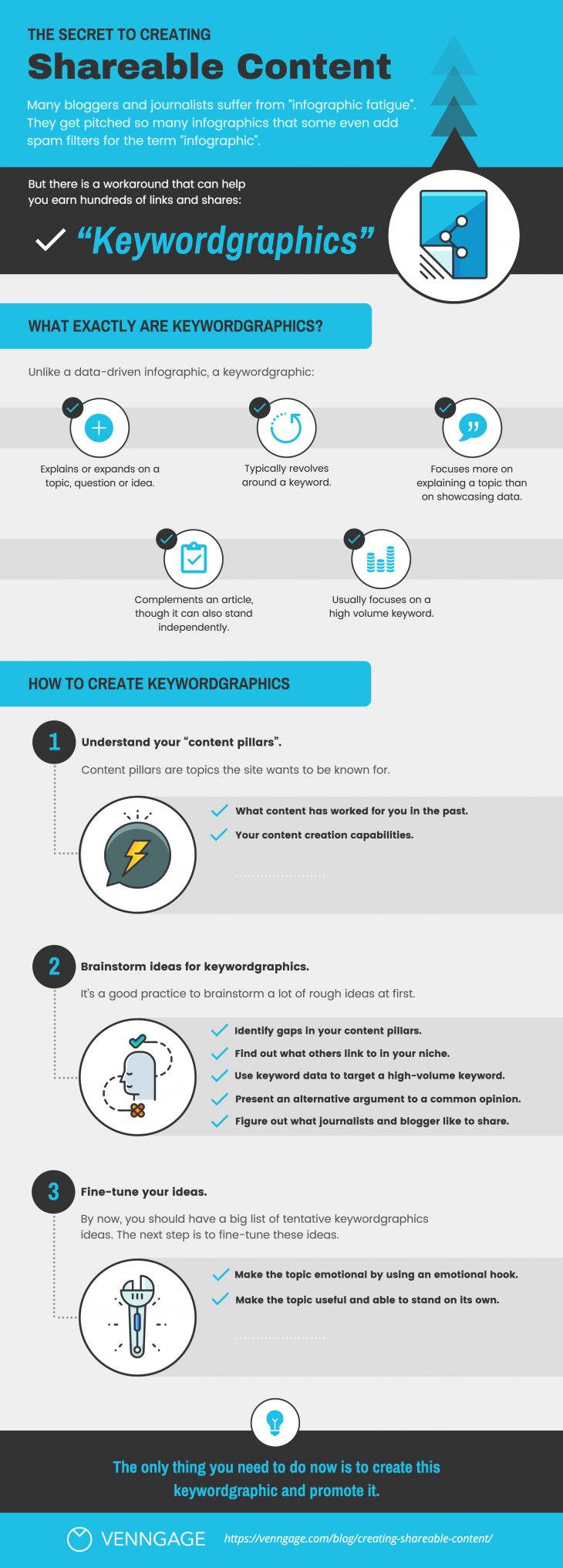 Keywordgrafías, la evolución en la presentación de contenido visual