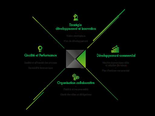 Quadrant Services aux entreprises-strategie-developpement commercial-organisation-qualite et performance -services aux entreprises