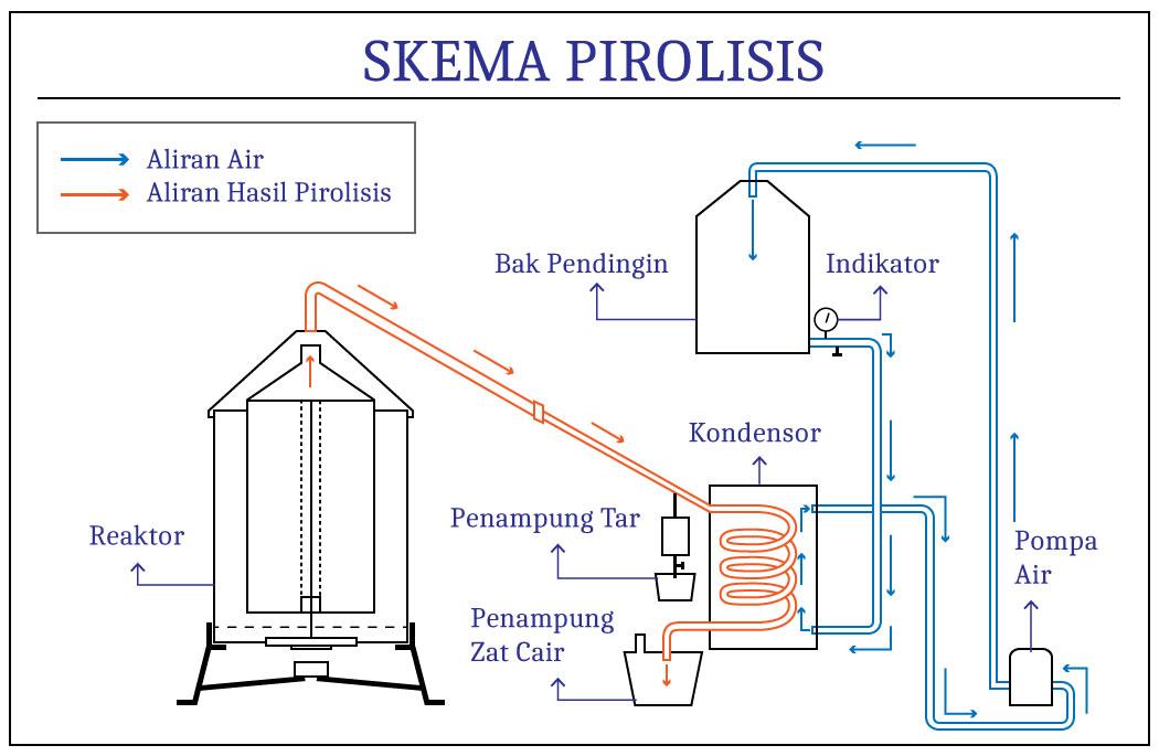 skema-pirolisis-sederhana.jpg