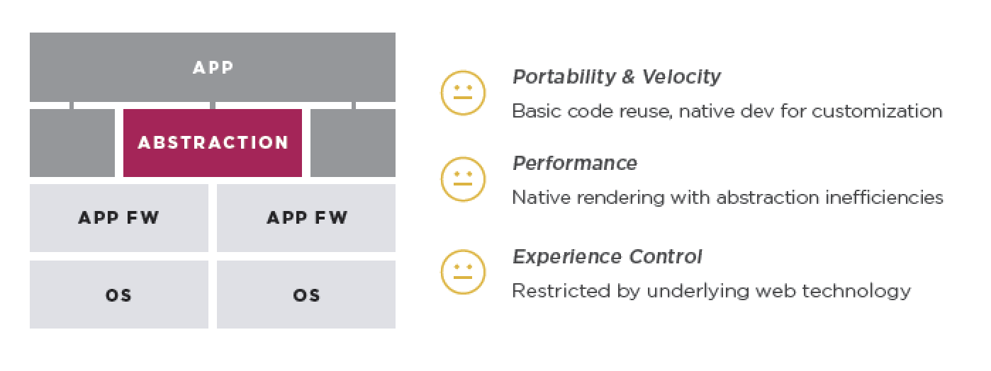 Platform Abstraction: React Native (JS), Xamarin (C#)