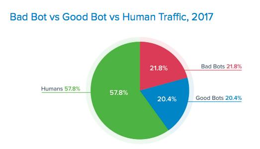 bad bots vs good traffic bot vs human traffic