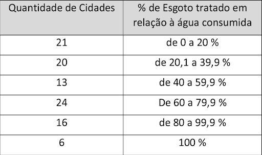 tabela 03