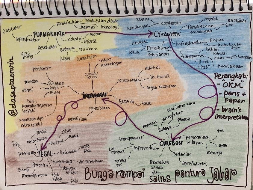 Pemetaan topik Kelompok Pantura