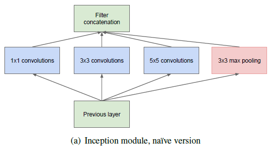 Inception module, Naive version dimensionality reduction is shown