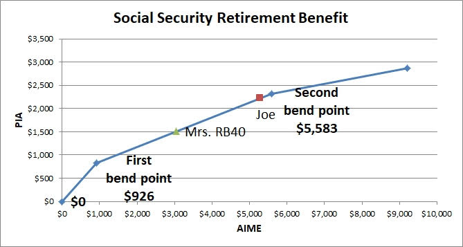 Social Security Bend Points 2019