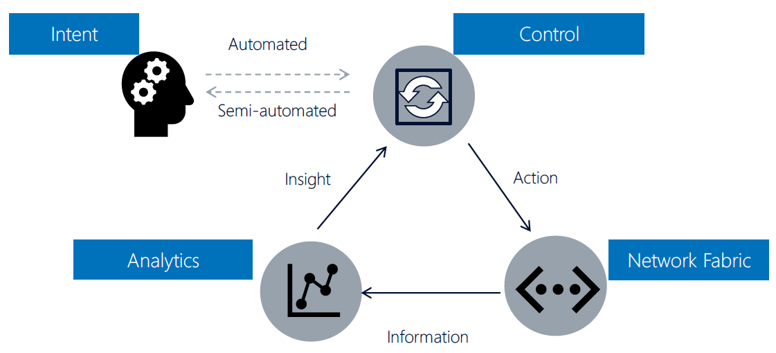 Figure 2. Insight Driven Automated Network Peering. Source: ACG Research