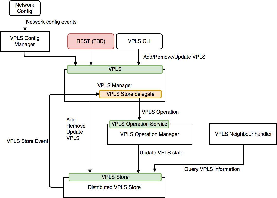 New Vpls Architecture.jpeg