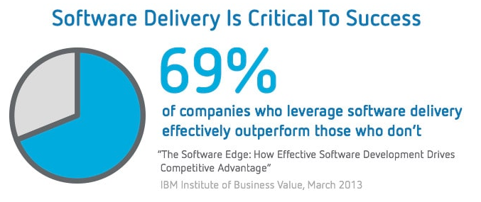 69% of companies who leverage software delivery effectively outperform those who don't
