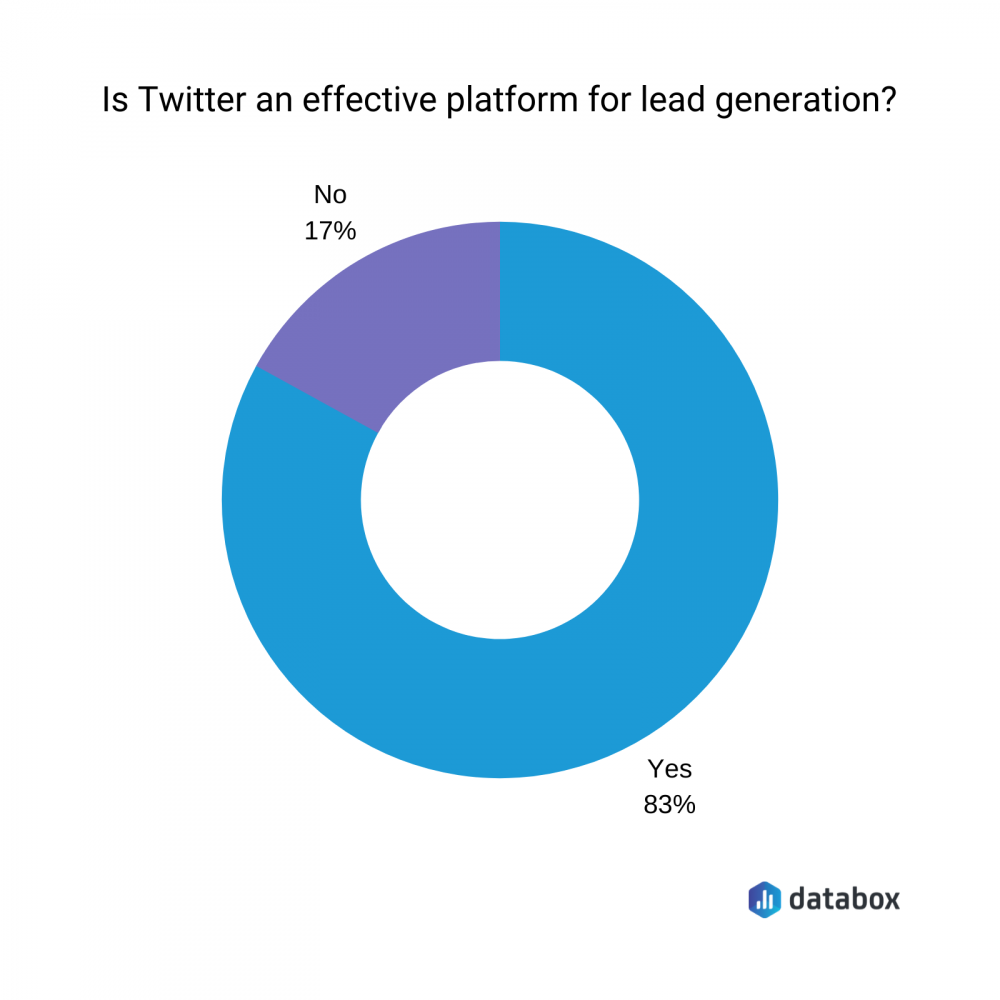 Image illustrating Twitter's effectiveness for lead generation