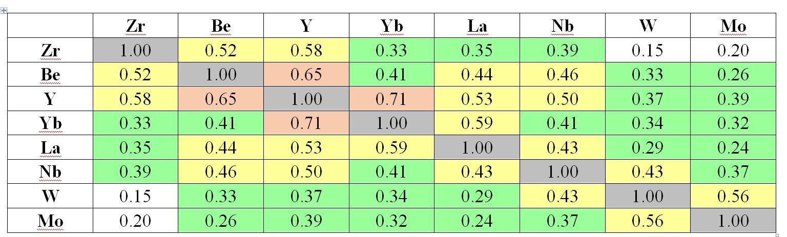 Корреляционная матрица элементов четвёртой ассоциации