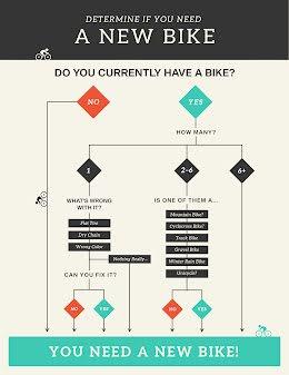 New Bike Flowchart - Flow Chart item