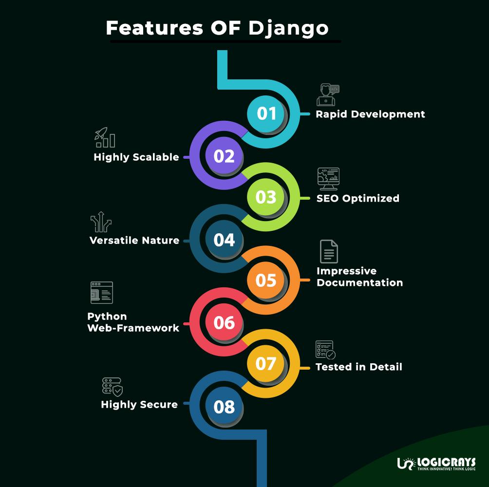 Features of Django