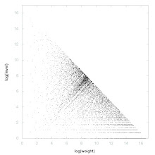 Photo: Decomposition of A003038 - decomposition into weight * level + jump