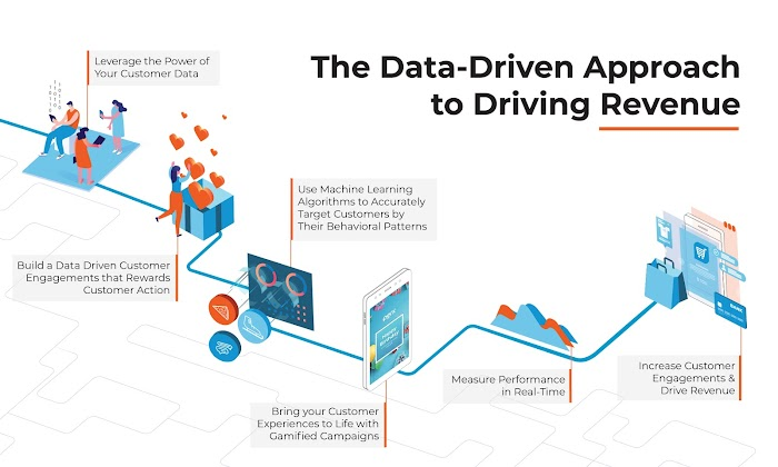 Process flow: The data-driven approach to driving revenue