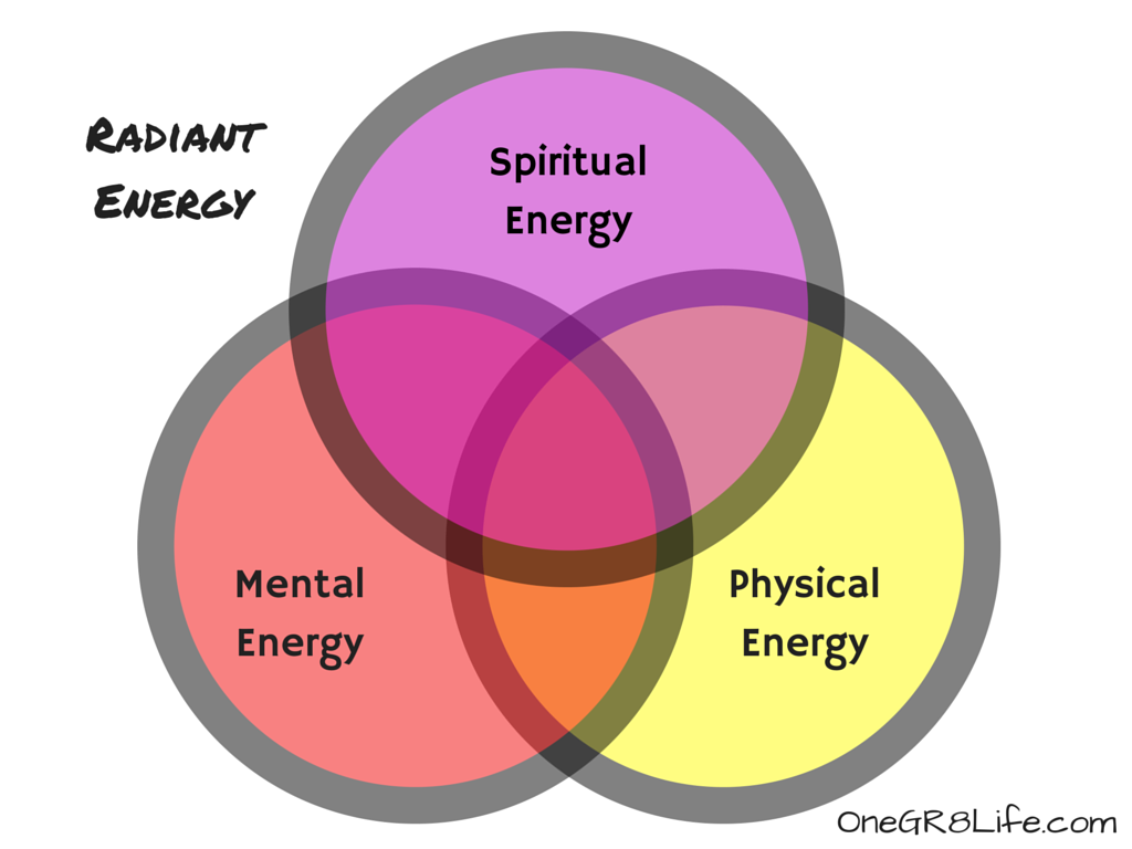 SE+ME(PE)1=RadiantEnergy.png