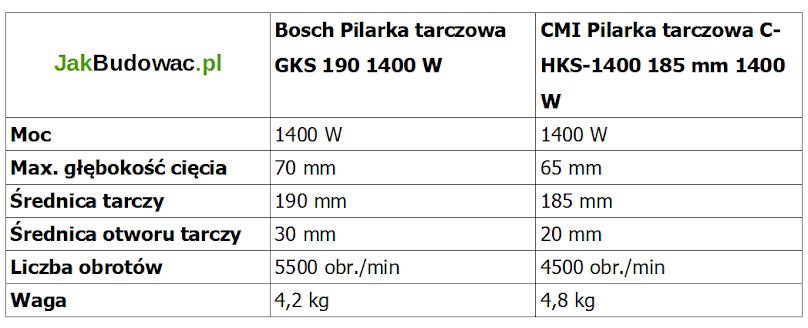 Porównanie parametrów pilarki tarczowej CMI i Bosch