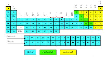 raudan kemiallinen merkki