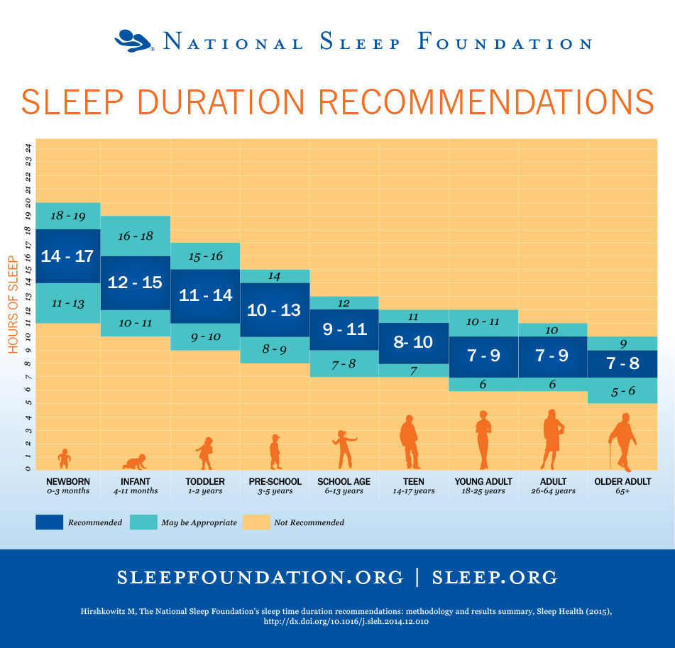 https://sleepfoundation.org/sites/default/files/STREPchanges_1.png