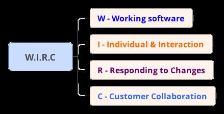 Nguyên tắc cốt lõi của Agile - W.I.R.C