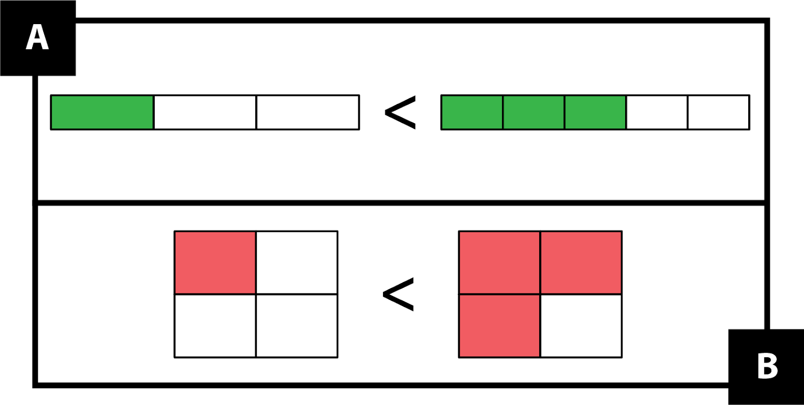 A: Bar models show 1-third is less than 3-fifths. B: Area models show that 1-fourth is less than 3-fourths.