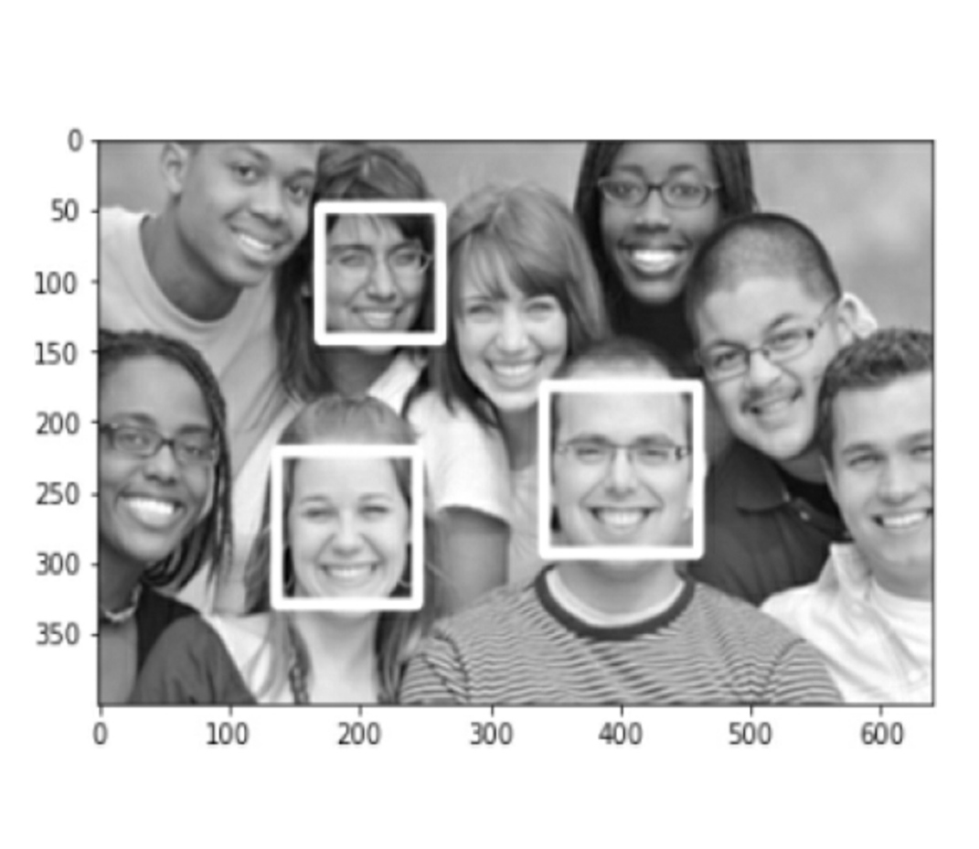 correct Face detection group