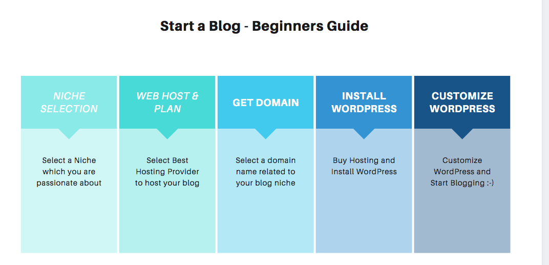 Start a Blog in 2020