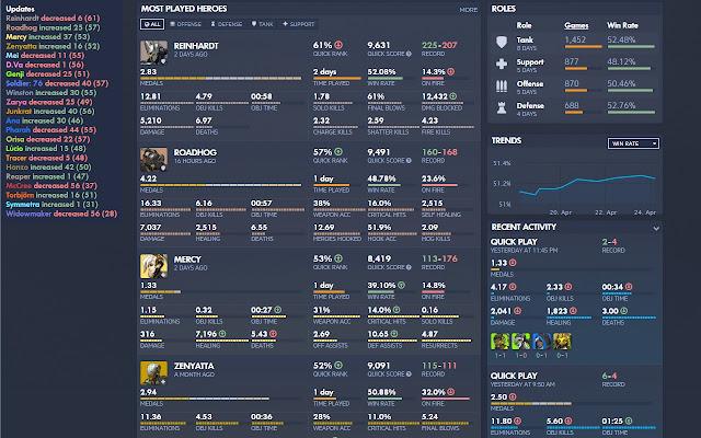 Overbuff Stats Tracker