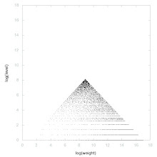 Photo: Decomposition of A000096 - decomposition into weight * level + jump