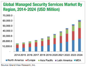 Global Managed Security Services Market By Region, 2014-2024 (USD Million)